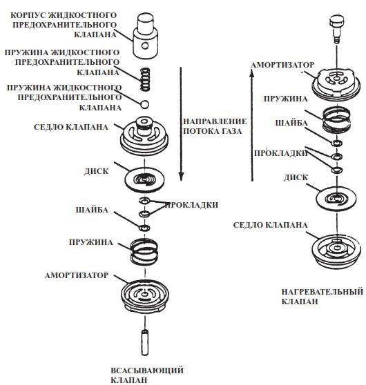 Схема 1.3C: Уплотнительная